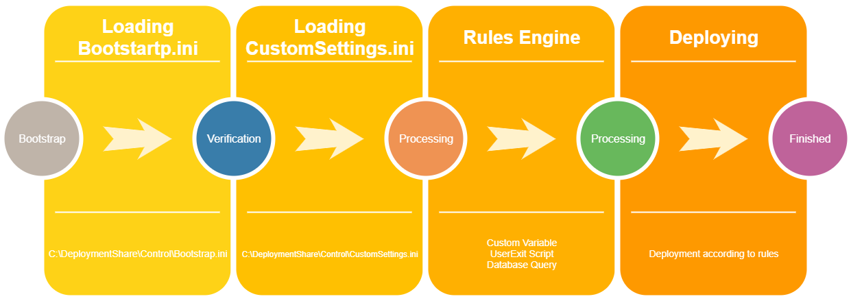 【Day 10】 MDT Rules Engine and Priority